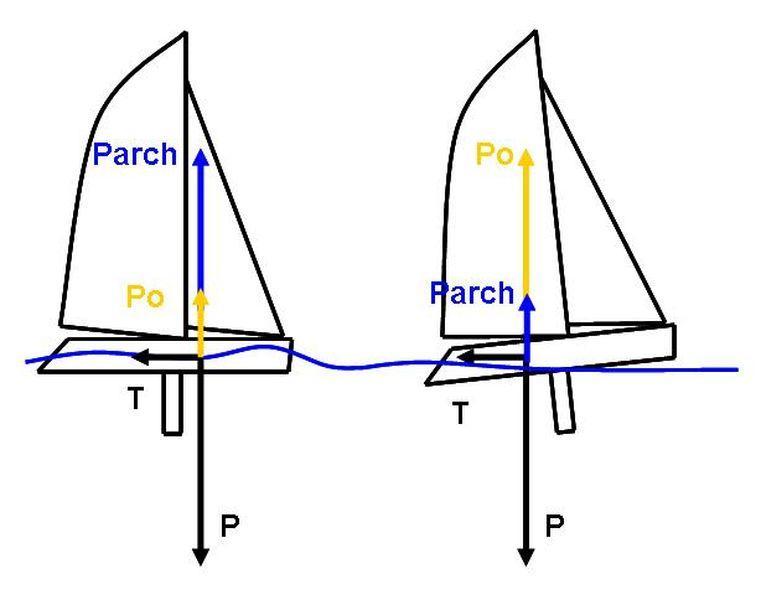 Le Planning La Force De Portance La Couche Limite Culture Maritime